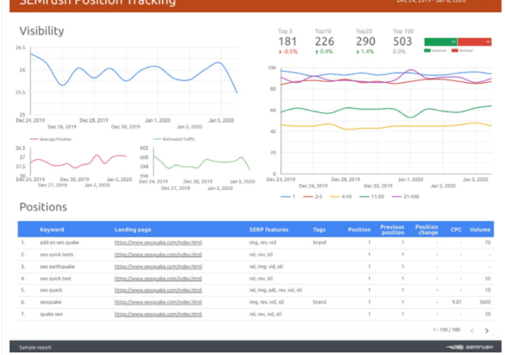 Semrush को  Data Studio से कैसे कनेक्ट करे ?